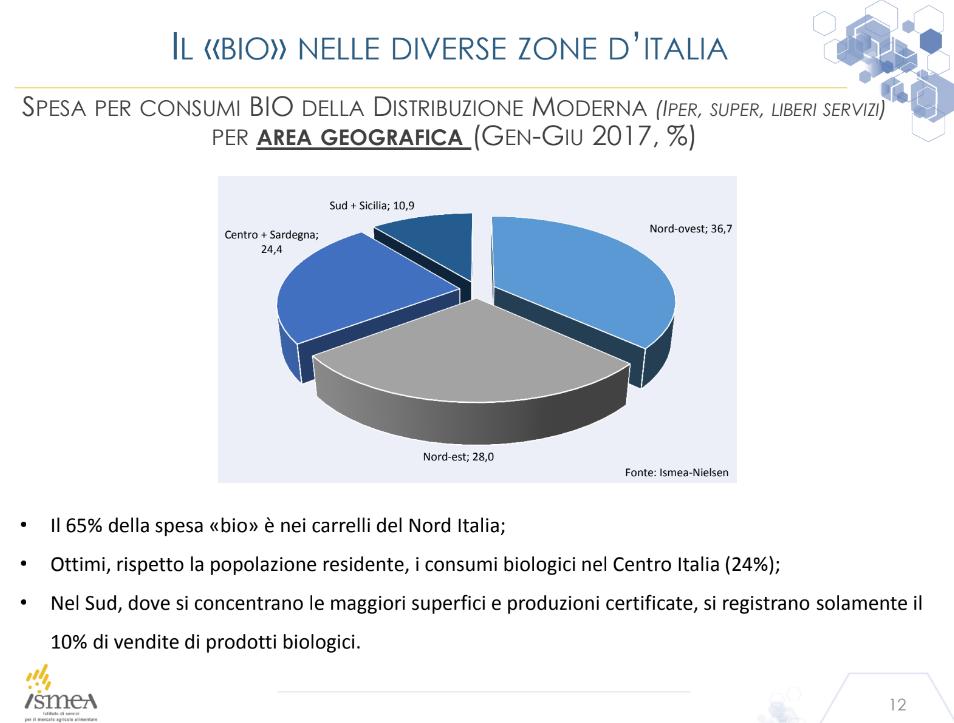Ismea Osservatorio Sana distribuzione bio in Italia