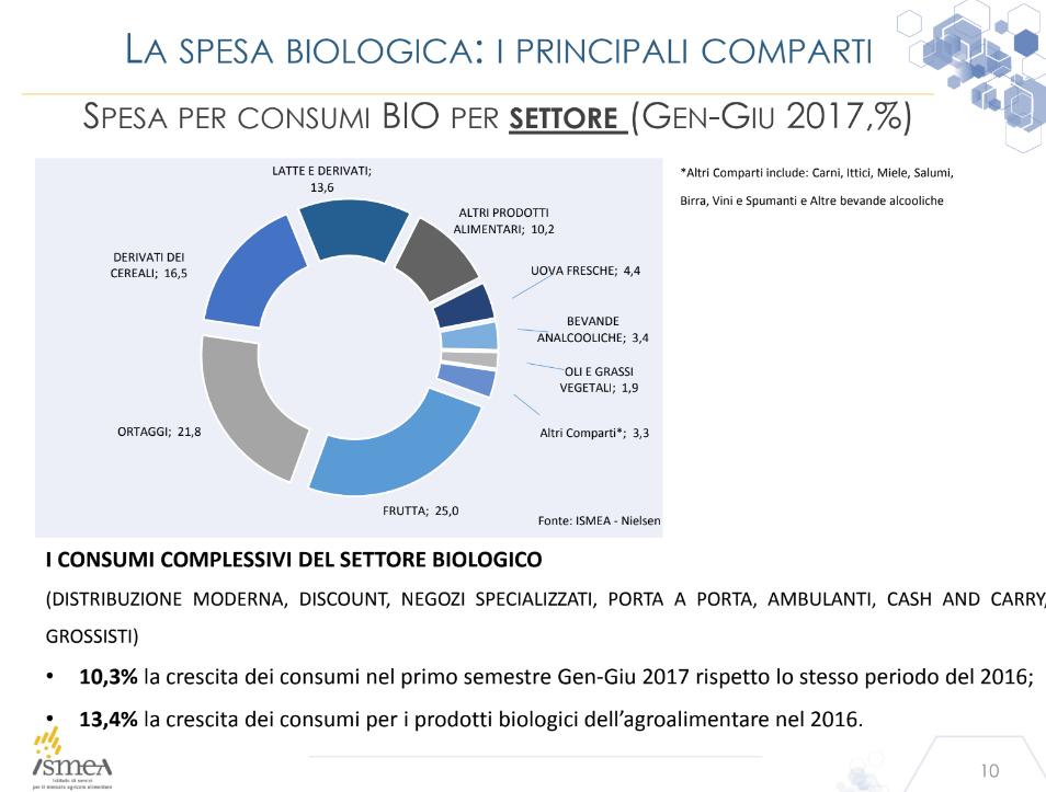 Ismea Osservatorio Sana comparti spesa biologica