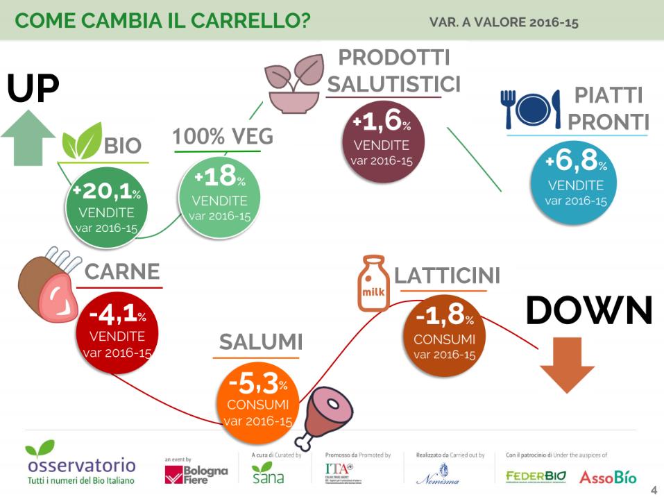 Up Down carrello spesa Osservatorio Sana