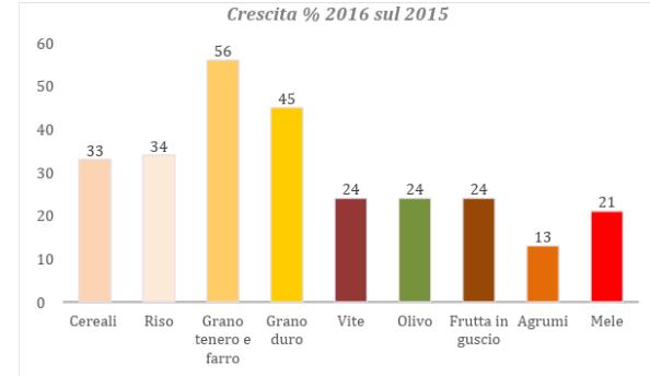 crescita colture bio Italia